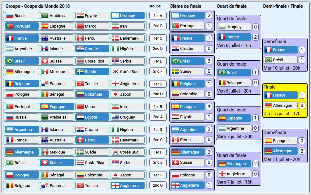 Iprono simulation et pronostics - Tableau phase finale coupe du monde 2014 ...